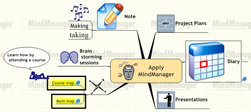 Apply MindManager